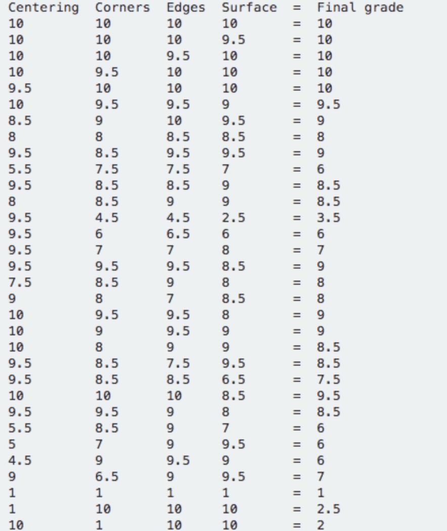 BGS grading algorithm