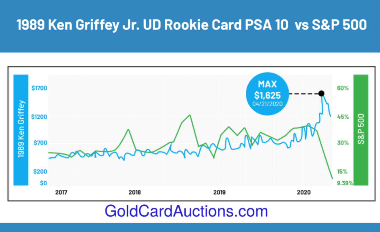 1989 ken griffey jr upper deck vs sp 500