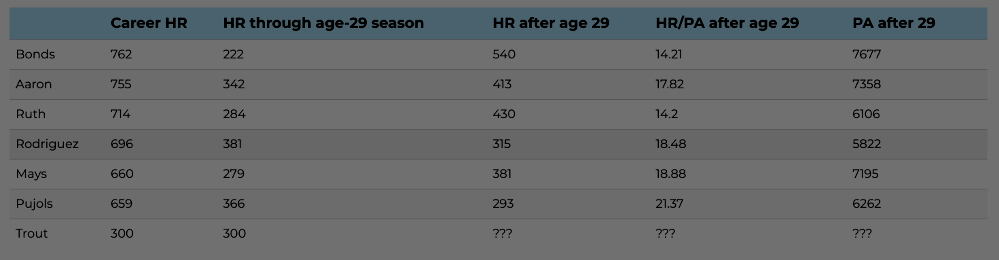 Mike Trout break the all-time home run record